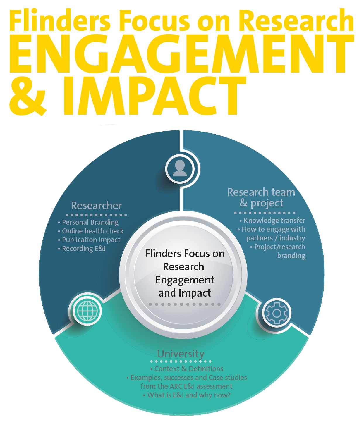 Flinders Focus on Research Engagement and Impact